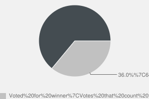 2010 General Election result in Arfon